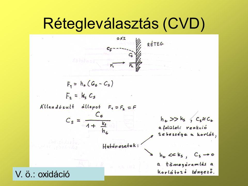 Rétegleválasztás (CVD) V. ö.: oxidáció