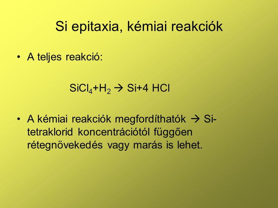 Si epitaxia, kémiai reakciók Rétegnövekedés sebessége SiCl 4 epitaxiával.
