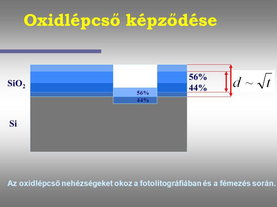 Oxidlépcső képződése Si SiO 2 56% 44% Az oxidlépcső nehézségeket okoz a fotolitográfiában és a fémezés során. 56% 44%