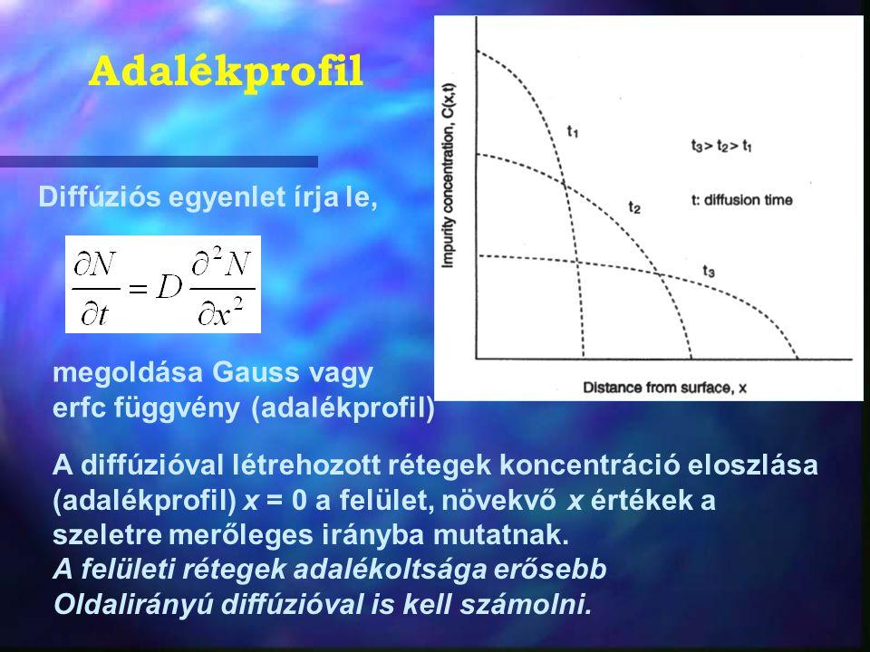 A diffúzióval létrehozott rétegek koncentráció eloszlása (adalékprofil) x = 0 a felület, növekvő x értékek a szeletre merőleges irányba mutatnak. A fe