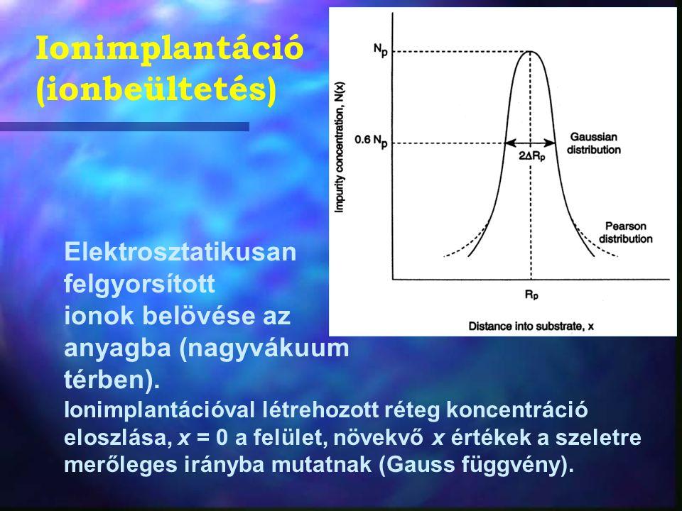 Elektrosztatikusan felgyorsított ionok belövése az anyagba (nagyvákuum térben). Ionimplantációval létrehozott réteg koncentráció eloszlása, x = 0 a fe