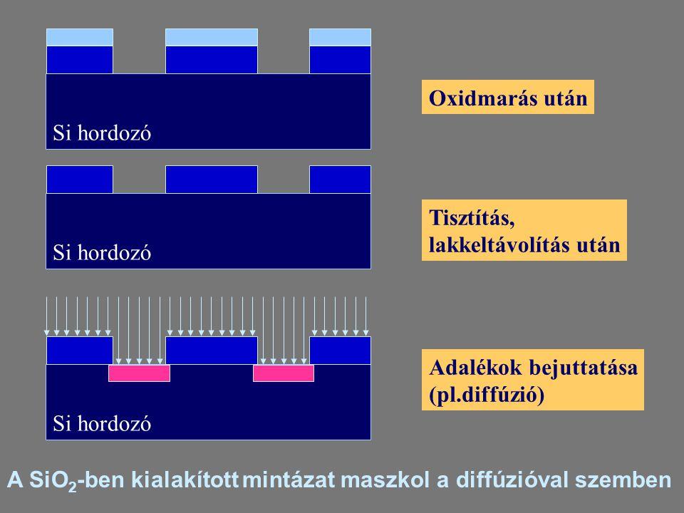 Oxidmarás után Si hordozó Tisztítás, lakkeltávolítás után Si hordozó Adalékok bejuttatása (pl.diffúzió) A SiO 2 -ben kialakított mintázat maszkol a di