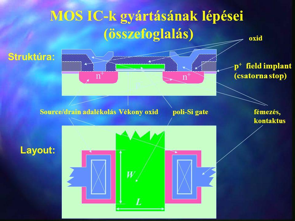 Vékony oxidSource/drain adalékolás p-p- poli-Si gate oxid fémezés, kontaktus Struktúra: Layout: L W n+n+ n+n+ p + field implant (csatorna stop) MOS IC