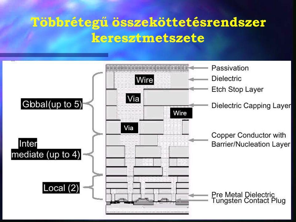 Többrétegű összeköttetésrendszer keresztmetszete Via Wire