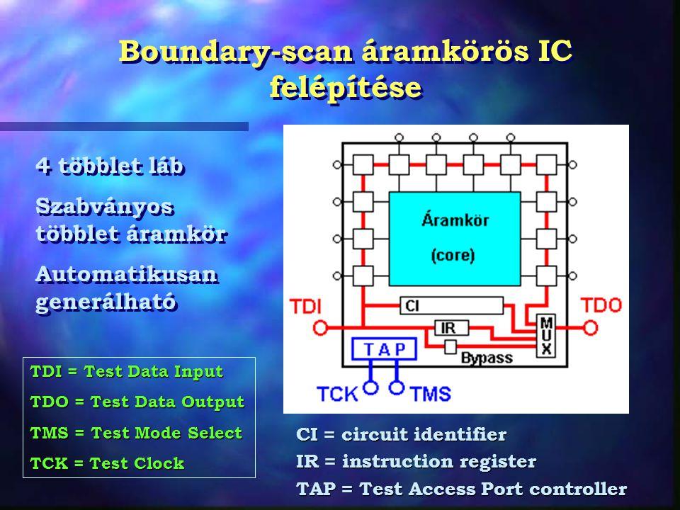 Boundary-scan áramkörös IC felépítése CI = circuit identifier IR = instruction register TAP = Test Access Port controller 4 többlet láb Szabványos többlet áramkör Automatikusan generálható 4 többlet láb Szabványos többlet áramkör Automatikusan generálható TDI = Test Data Input TDO = Test Data Output TMS = Test Mode Select TCK = Test Clock