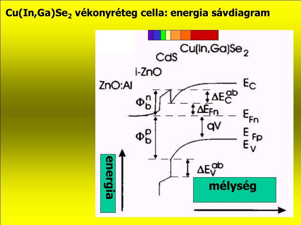 Cu(In,Ga)Se 2 vékonyréteg cella