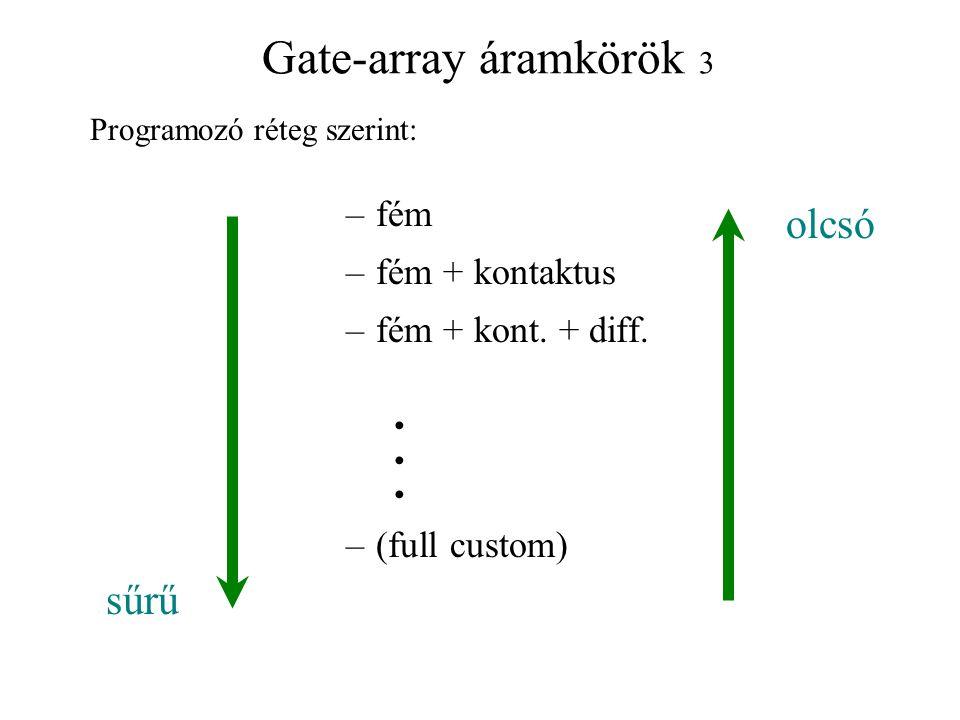 Gate-array áramkörök 3 –fém –fém + kontaktus –fém + kont. + diff. –(full custom) sűrű olcsó Programozó réteg szerint:
