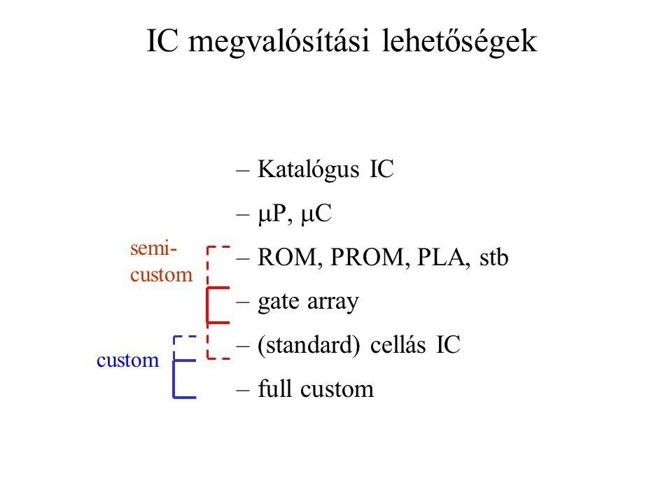IC megvalósítási lehetőségek –Katalógus IC –  P,  C –ROM, PROM, PLA, stb –gate array –(standard) cellás IC –full custom semi- custom custom
