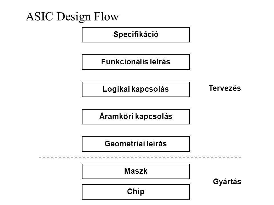 ASIC Design Flow SpecifikációFunkcionális leírásLogikai kapcsolásÁramköri kapcsolásGeometriai leírásMaszkChip Tervezés Gyártás