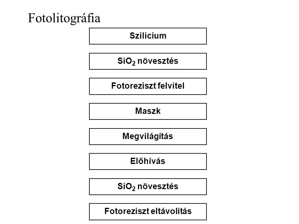 Fotolitográfia SziliciumSiO 2 növesztésFotoreziszt felvitelMaszkMegvilágításElőhívásSiO 2 növesztésFotoreziszt eltávolítás