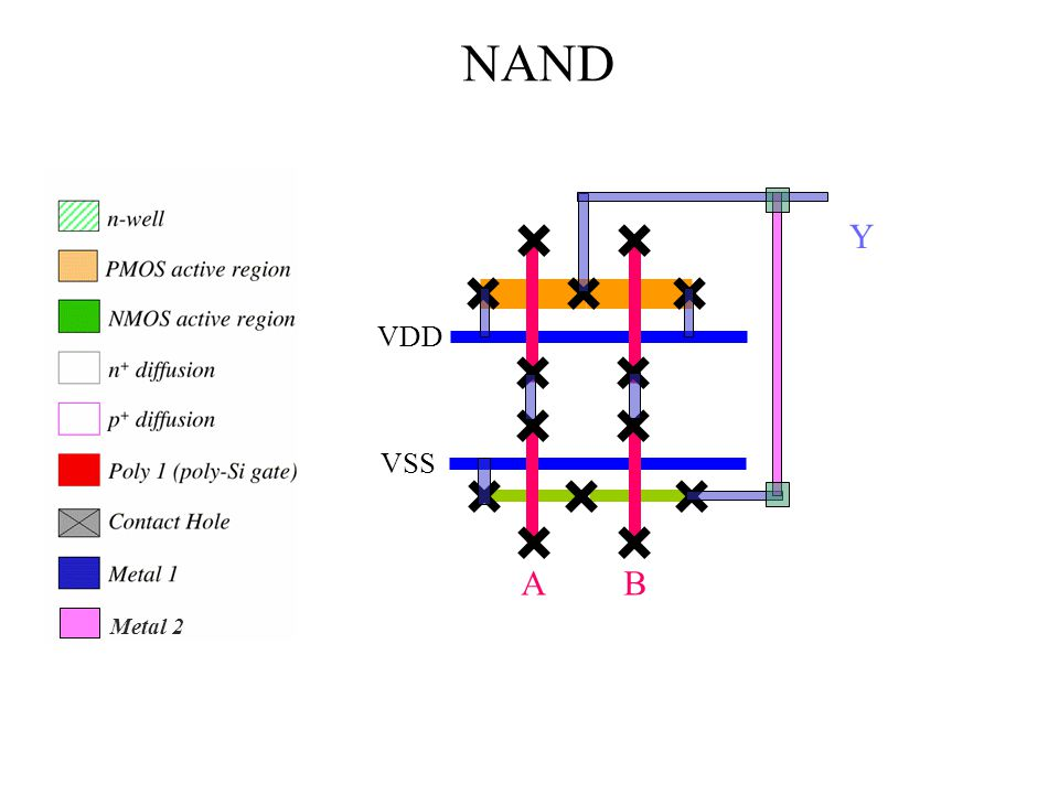 A B VDD VSS NAND Y Metal 2