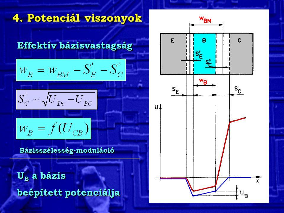 4. Potenciál viszonyok Effektív bázisvastagság Bázisszélesség-moduláció U B a bázis beépített potenciálja U B a bázis beépített potenciálja