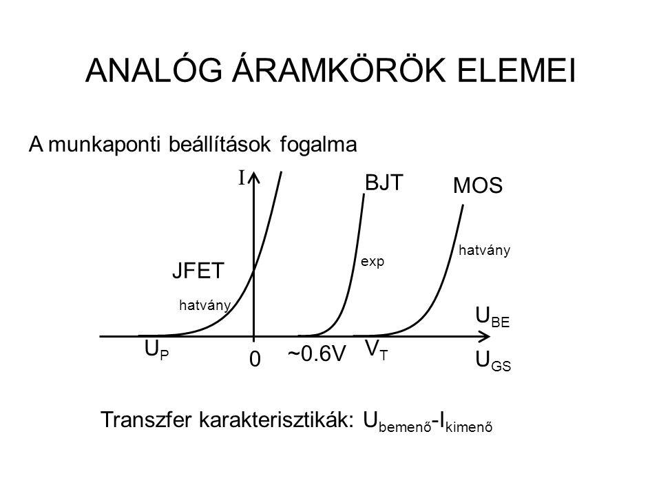 """A transzfer karakterisztikán az M munkapont """"A osztályú beállítása M IDID U GS u gs idid tt tt M u be tt ieie tt ICIC U BE JFET Bipoláris tranzisztor Áramfolyás a teljes periódusidő alatt (""""A osztályú )."""