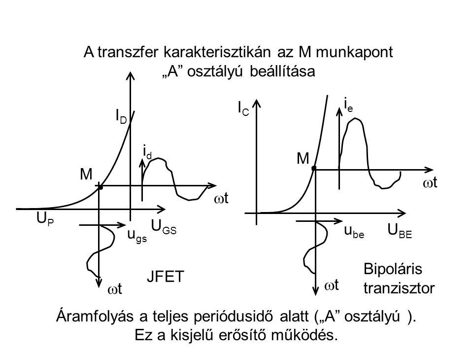 """A transzfer karakterisztikán az M munkapont """"A"""" osztályú beállítása M IDID U GS u gs idid tt tt M u be tt ieie tt ICIC U BE JFET Bipoláris tra"""