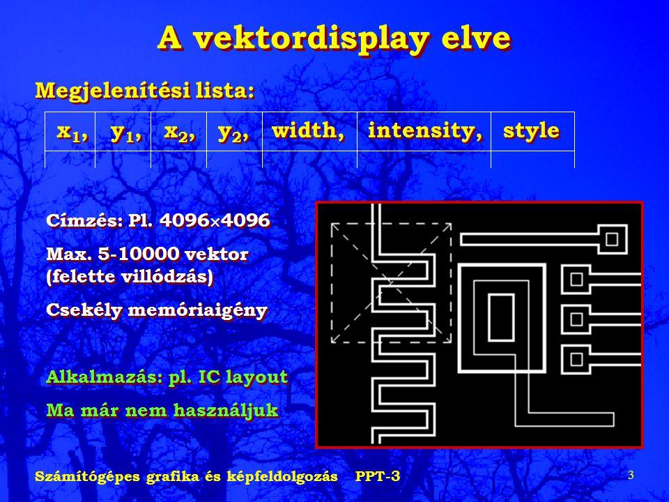 Számítógépes grafika és képfeldolgozás PPT-3 3 A vektordisplay elve Megjelenítési lista: x 1, y 1, x 2, y 2, width, intensity, style Megjelenítési lista: x 1, y 1, x 2, y 2, width, intensity, style Címzés: Pl.