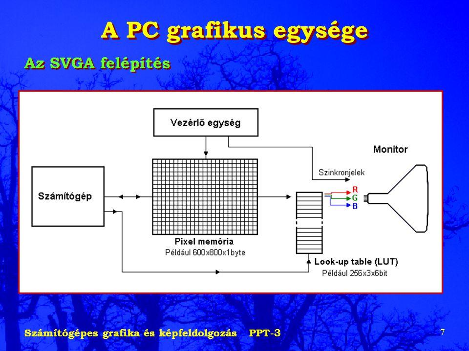 Számítógépes grafika és képfeldolgozás PPT-3 7 A PC grafikus egysége Az SVGA felépítés