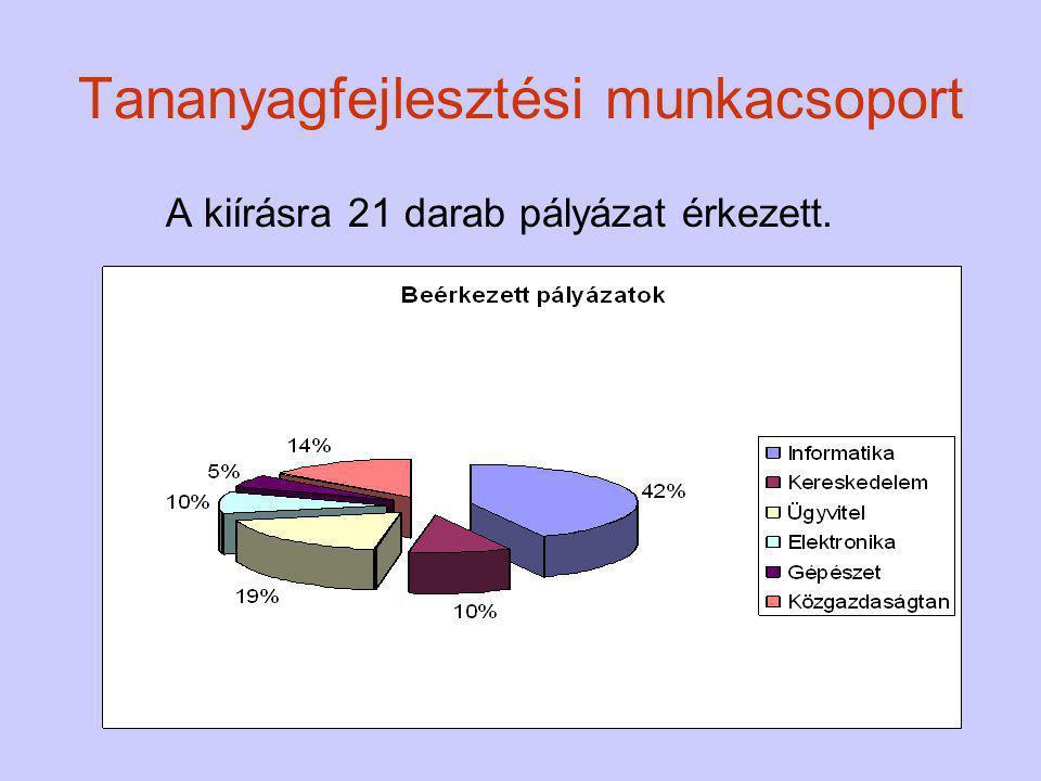 Tananyagfejlesztési munkacsoport A kiírásra 21 darab pályázat érkezett.