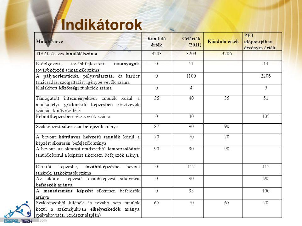 Indikátorok Mutató neve Kiinduló érték Célérték (2011) Kiinduló érték PEJ időpontjában érvényes érték TISZK összes tanulólétszáma3203 3206 Kidolgozott