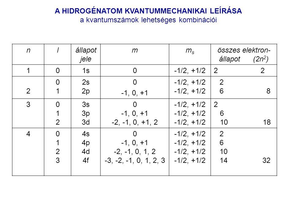 nlállapot jele mmsms összes elektron- állapot (2n 2 ) 101s0-1/2, +1/22 2 0101 2s 2p 0 -1, 0, +1 -1/2, +1/2 2 6 8 3012012 3s 3p 3d 0 -1, 0, +1 -2, -1, 0, +1, 2 -1/2, +1/2 2 6 10 18 401230123 4s 4p 4d 4f 0 -1, 0, +1 -2, -1, 0, 1, 2 -3, -2, -1, 0, 1, 2, 3 -1/2, +1/2 2 6 10 14 32 A HIDROGÉNATOM KVANTUMMECHANIKAI LEÍRÁSA a kvantumszámok lehetséges kombinációi