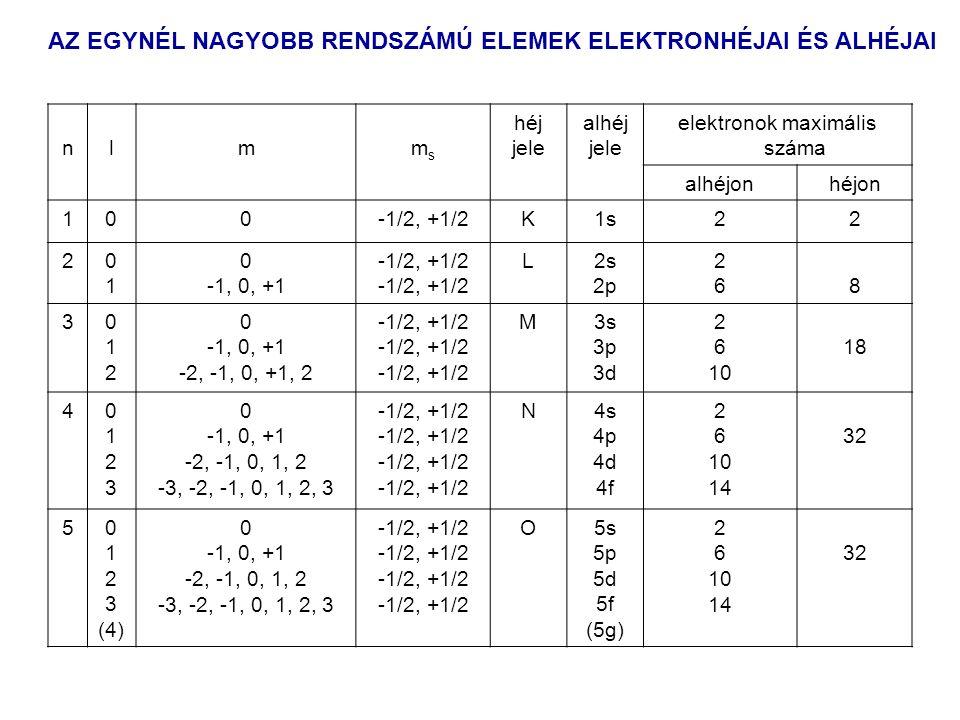 AZ EGYNÉL NAGYOBB RENDSZÁMÚ ELEMEK ELEKTRONHÉJAI ÉS ALHÉJAI nlmmsms héj jele alhéj jele elektronok maximális száma alhéjonhéjon 100-1/2, +1/2K1s22 20101 0 -1, 0, +1 -1/2, +1/2 L2s 2p 26268 3012012 0 -1, 0, +1 -2, -1, 0, +1, 2 -1/2, +1/2 M3s 3p 3d 2 6 10 18 401230123 0 -1, 0, +1 -2, -1, 0, 1, 2 -3, -2, -1, 0, 1, 2, 3 -1/2, +1/2 N4s 4p 4d 4f 2 6 10 14 32 50 1 2 3 (4) 0 -1, 0, +1 -2, -1, 0, 1, 2 -3, -2, -1, 0, 1, 2, 3 -1/2, +1/2 O5s 5p 5d 5f (5g) 2 6 10 14 32