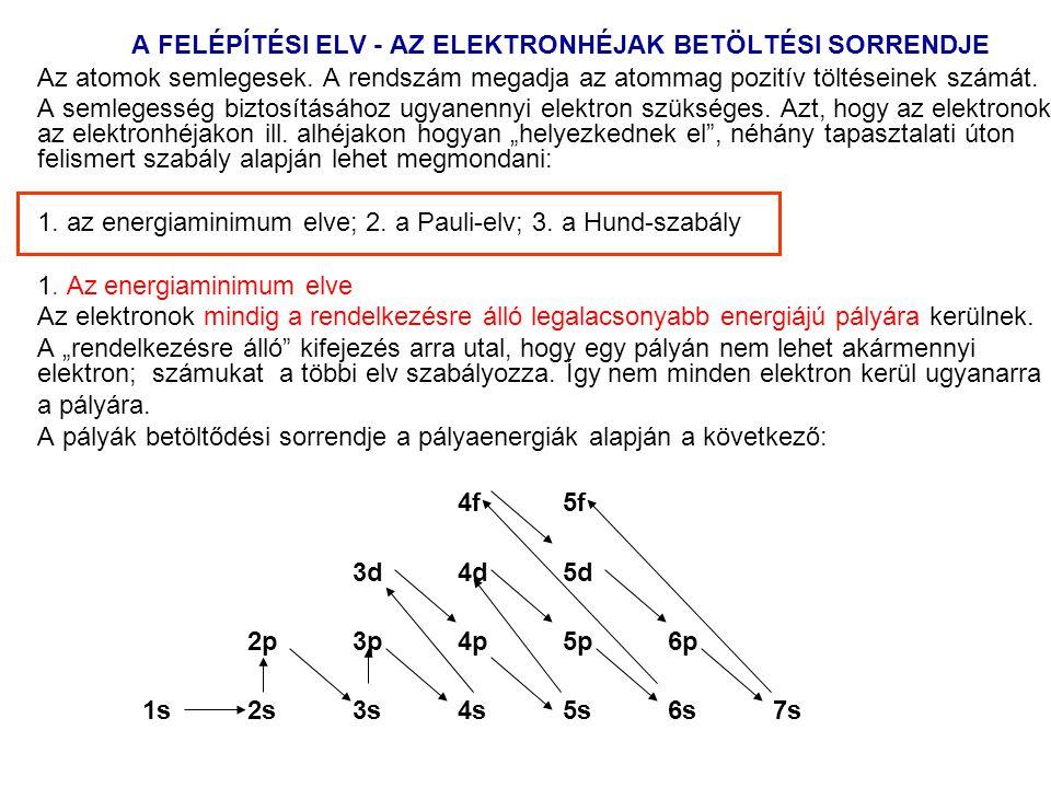 A FELÉPÍTÉSI ELV - AZ ELEKTRONHÉJAK BETÖLTÉSI SORRENDJE Az atomok semlegesek. A rendszám megadja az atommag pozitív töltéseinek számát. A semlegesség