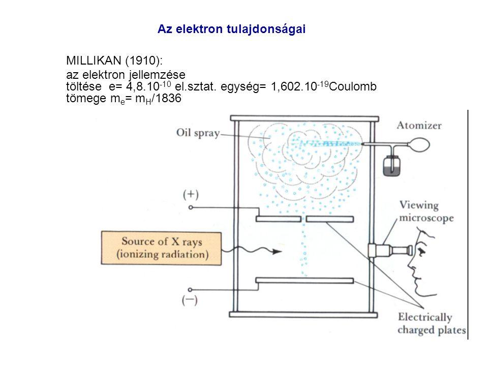 Az elektron tulajdonságai MILLIKAN (1910): az elektron jellemzése töltése e= 4,8.10 -10 el.sztat. egység= 1,602.10 -19 Coulomb tömege m e = m H /1836
