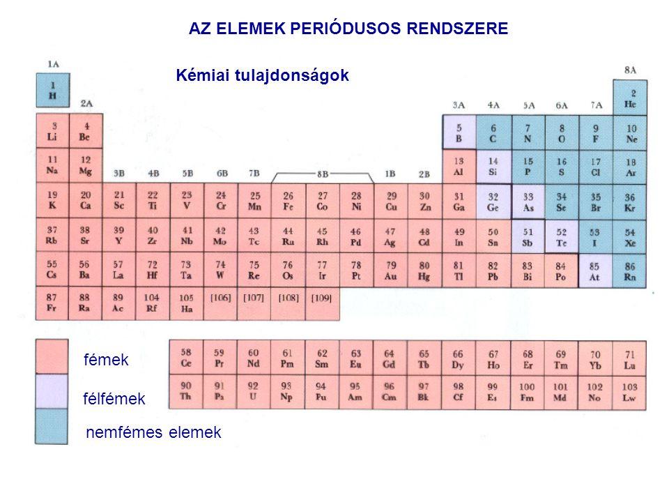 AZ ELEMEK PERIÓDUSOS RENDSZERE fémek félfémek nemfémes elemek Kémiai tulajdonságok