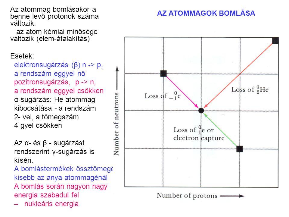Az atommag bomlásakor a benne levő protonok száma változik: az atom kémiai minősége változik (elem-átalakítás) Esetek: elektronsugárzás (β) n -> p, a rendszám eggyel nő pozitronsugárzás, p -> n, a rendszám eggyel csökken α-sugárzás: He atommag kibocsátása - a rendszám 2- vel, a tömegszám 4-gyel csökken Az α- és β - sugárzást rendszerint γ-sugárzás is kíséri.