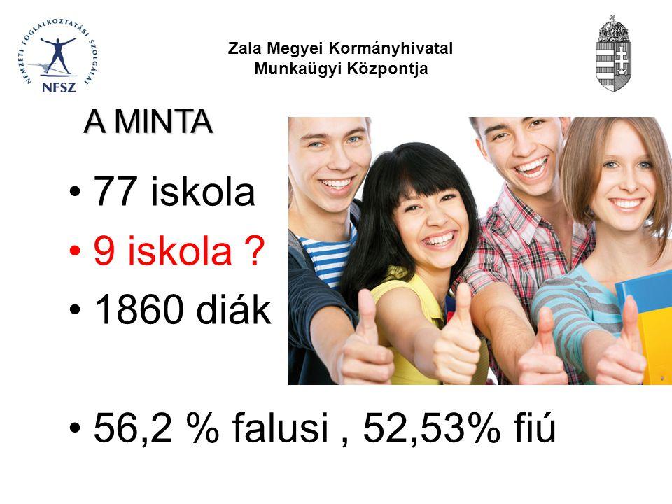 Zala Megyei Kormányhivatal Munkaügyi Központja 77 iskola 9 iskola .