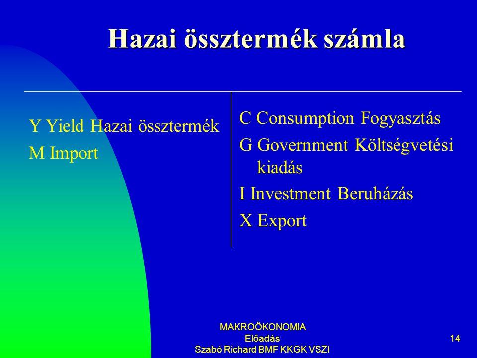 MAKROÖKONOMIA Előadás Szabó Richard BMF KKGK VSZI 14 Hazai össztermék számla C Consumption Fogyasztás G Government Költségvetési kiadás I Investment B