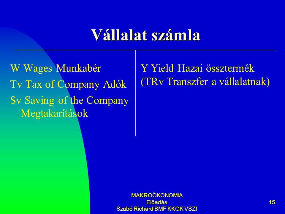 MAKROÖKONOMIA Előadás Szabó Richard BMF KKGK VSZI 15 Vállalat számla W Wages Munkabér Tv Tax of Company Adók Sv Saving of the Company Megtakarítások Y