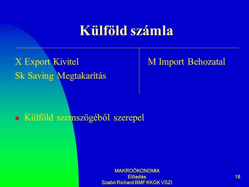 MAKROÖKONOMIA Előadás Szabó Richard BMF KKGK VSZI 18 Külföld számla X Export Kivitel Sk Saving Megtakarítás Külföld szemszögéből szerepel M Import Beh