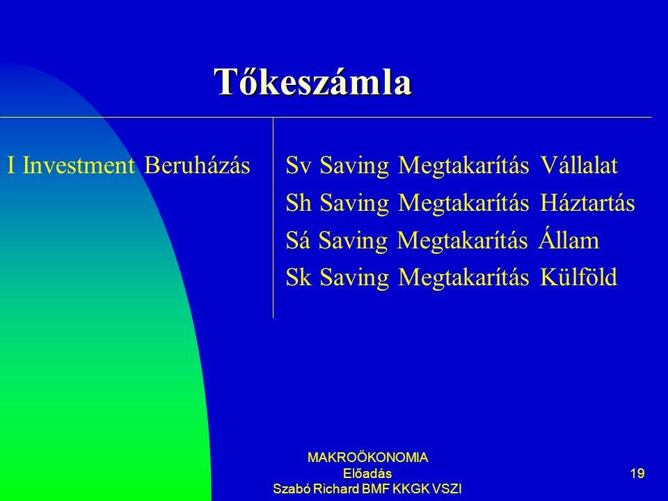 MAKROÖKONOMIA Előadás Szabó Richard BMF KKGK VSZI 19 Tőkeszámla Sv Saving Megtakarítás Vállalat Sh Saving Megtakarítás Háztartás Sá Saving Megtakarítá