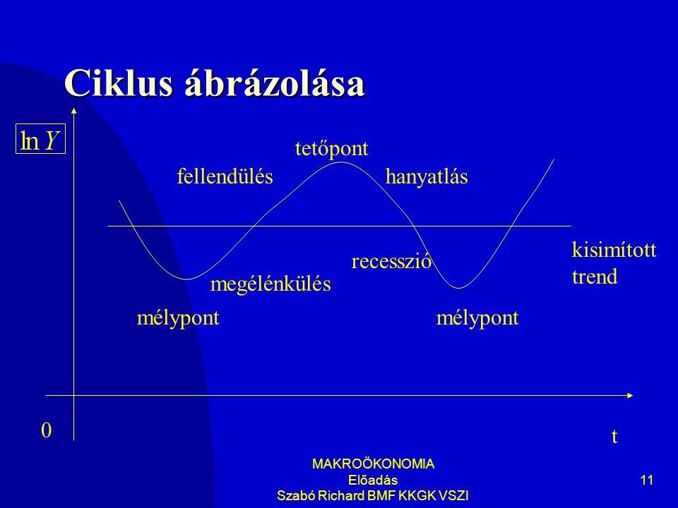MAKROÖKONOMIA Előadás Szabó Richard BMF KKGK VSZI 11 Ciklus ábrázolása t 0 kisimított trend mélypont megélénkülés fellendülés tetőpont hanyatlás mélypont recesszió