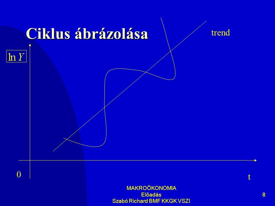 MAKROÖKONOMIA Előadás Szabó Richard BMF KKGK VSZI 8 Ciklus ábrázolása t 0 trend