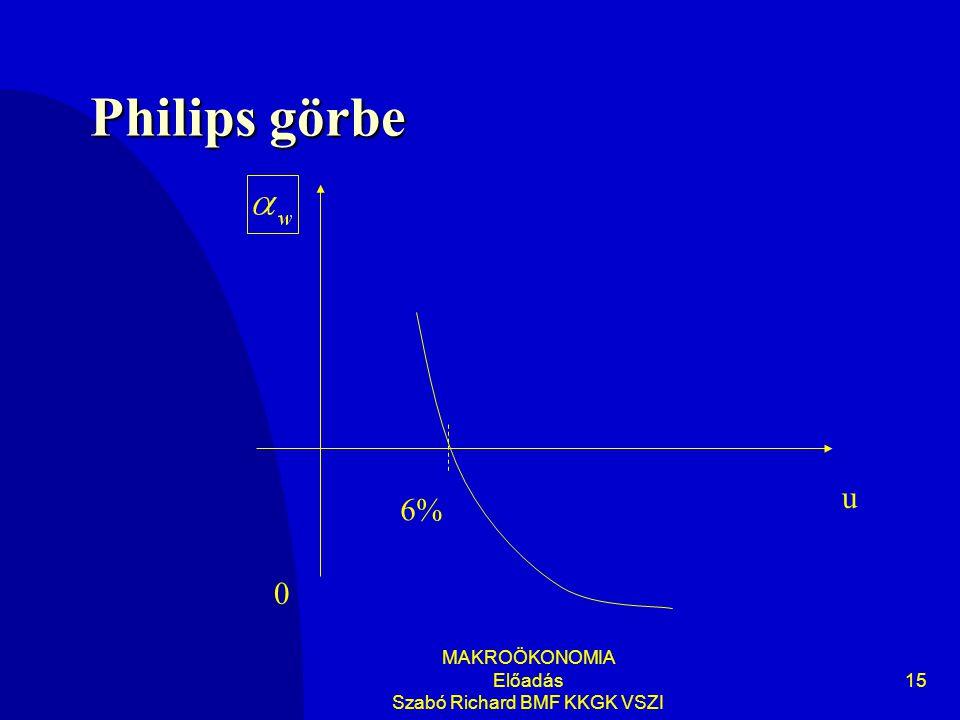 MAKROÖKONOMIA Előadás Szabó Richard BMF KKGK VSZI 15 Philips görbe u 0 6%