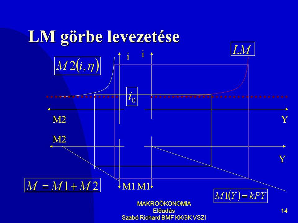 MAKROÖKONOMIA Előadás Szabó Richard BMF KKGK VSZI 14 LM görbe levezetése Y i Y i M1 M2