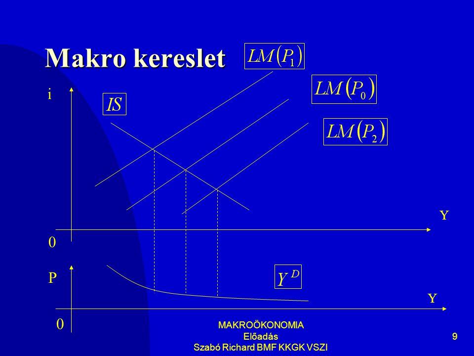 MAKROÖKONOMIA Előadás Szabó Richard BMF KKGK VSZI 10 A makrokínálat és kereslet II III IV I 0