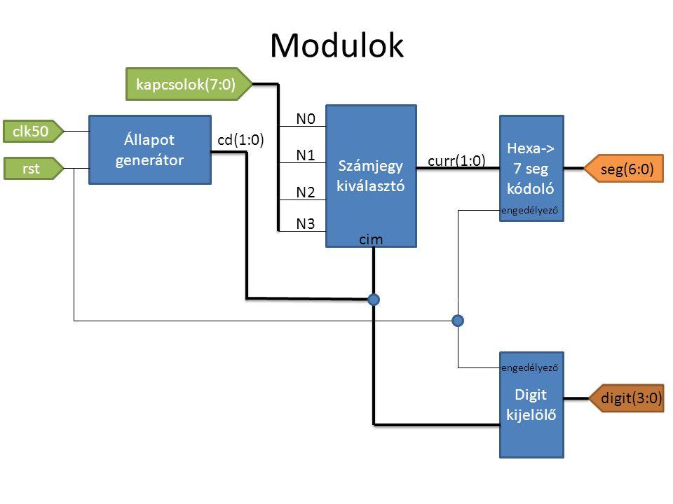 Modulok Állapot generátor Számjegy kiválasztó Hexa-> 7 seg kódoló Digit kijelölő clk50 rst kapcsolok(7:0) seg(6:0) digit(3:0) cim N0 N1 N2 N3 curr(1:0