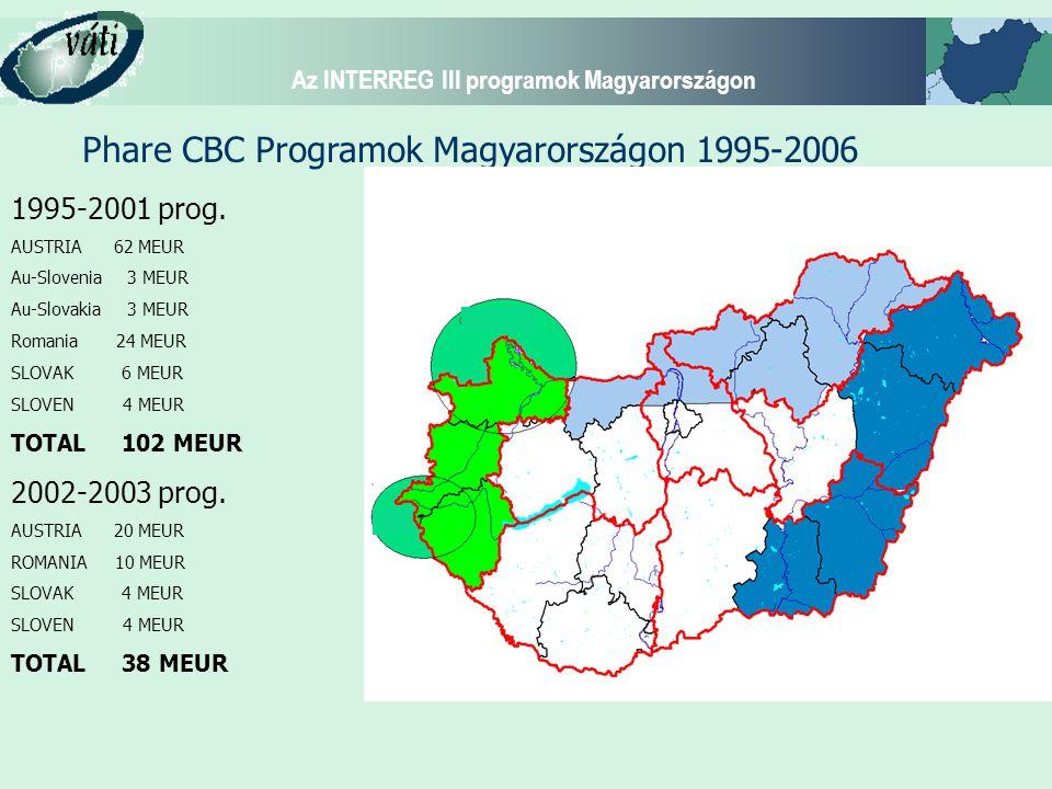 Phare CBC Programok Magyarországon 1995-2006 1995-2001 prog. AUSTRIA 62 MEUR Au-Slovenia 3 MEUR Au-Slovakia 3 MEUR Romania 24 MEUR SLOVAK 6 MEUR SLOVE