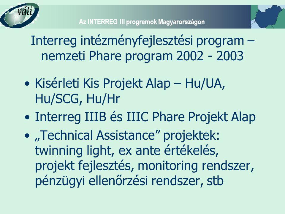 Az INTERREG III programok Magyarországon Az INTERREG III programok Magyarországon ERFA hozzájárulás (2004-2006) INTERREG IIIA85 %58.3 M EUR INTERREG IIIB9 %6.2 M EUR INTERREG IIIC (+ ESPON, Interact)6%4.1 M EUR TOTAL100%68,6 M EUR