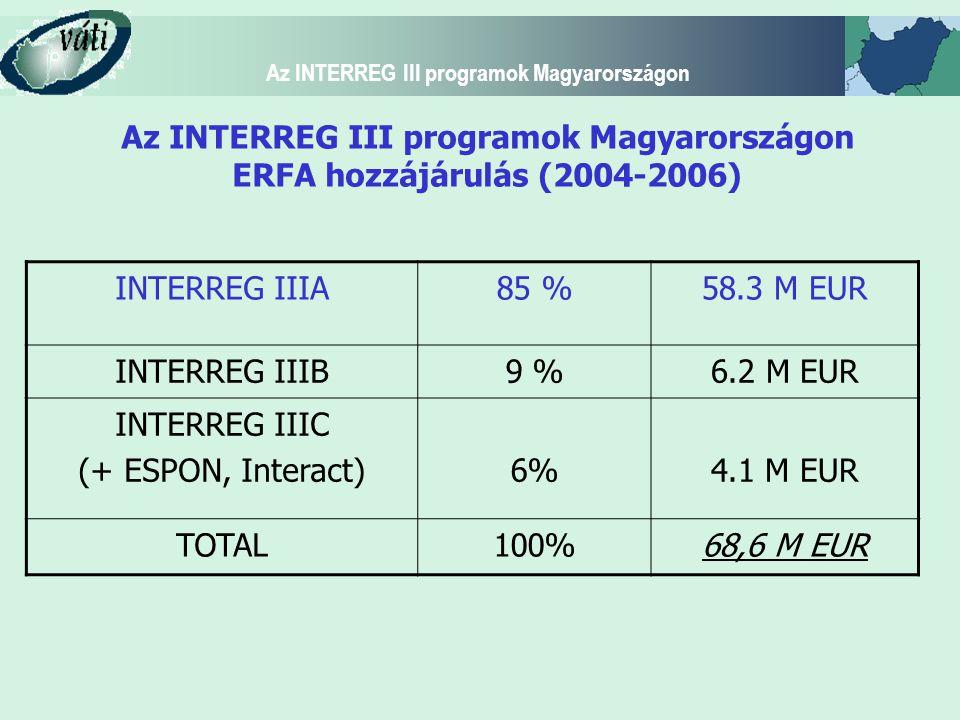 Az INTERREG III programok Magyarországon Az INTERREG III programok Magyarországon ERFA hozzájárulás (2004-2006) INTERREG IIIA85 %58.3 M EUR INTERREG I