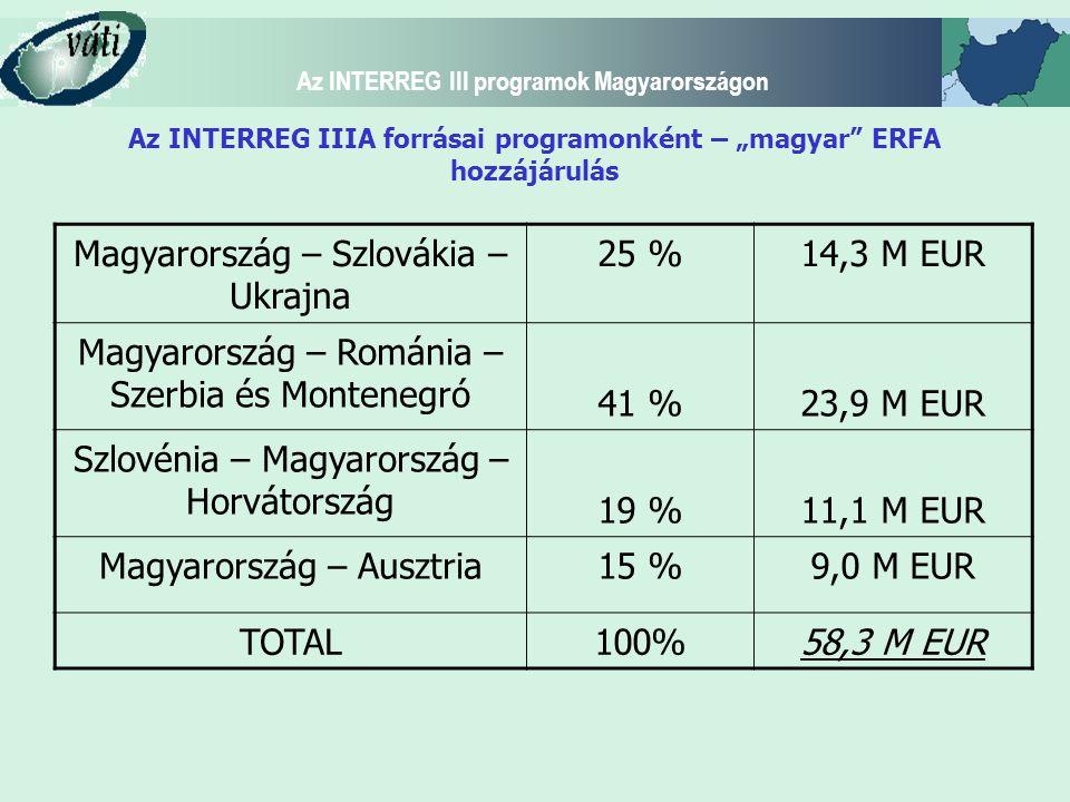 """Az INTERREG III programok Magyarországon Az INTERREG IIIA forrásai programonként – """"magyar ERFA hozzájárulás Magyarország – Szlovákia – Ukrajna 25 %14,3 M EUR Magyarország – Románia – Szerbia és Montenegró 41 %23,9 M EUR Szlovénia – Magyarország – Horvátország 19 %11,1 M EUR Magyarország – Ausztria15 %9,0 M EUR TOTAL100%58,3 M EUR"""