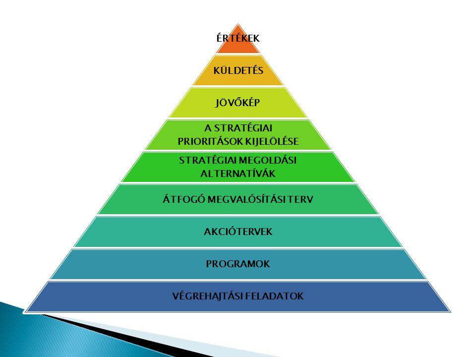 Összhangban működő csapatok (Synergistic teams) Munkatársak (Staff) Képességek (Skills) Rendszerek (Systems) Viselkedési formák, stílus (Style) Szervezet (Structure) Közös értékek (Shared values) Streatégia (Strategy)