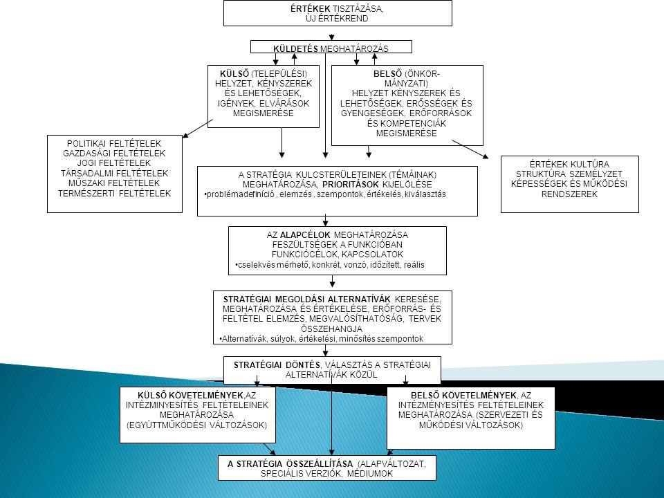  STEP analízis: amely 4 szegmens mentén vizsgálja, hogy pozitív, vagy negatív irányban azok milyen hatással lehetnek a szervezet sikerére.