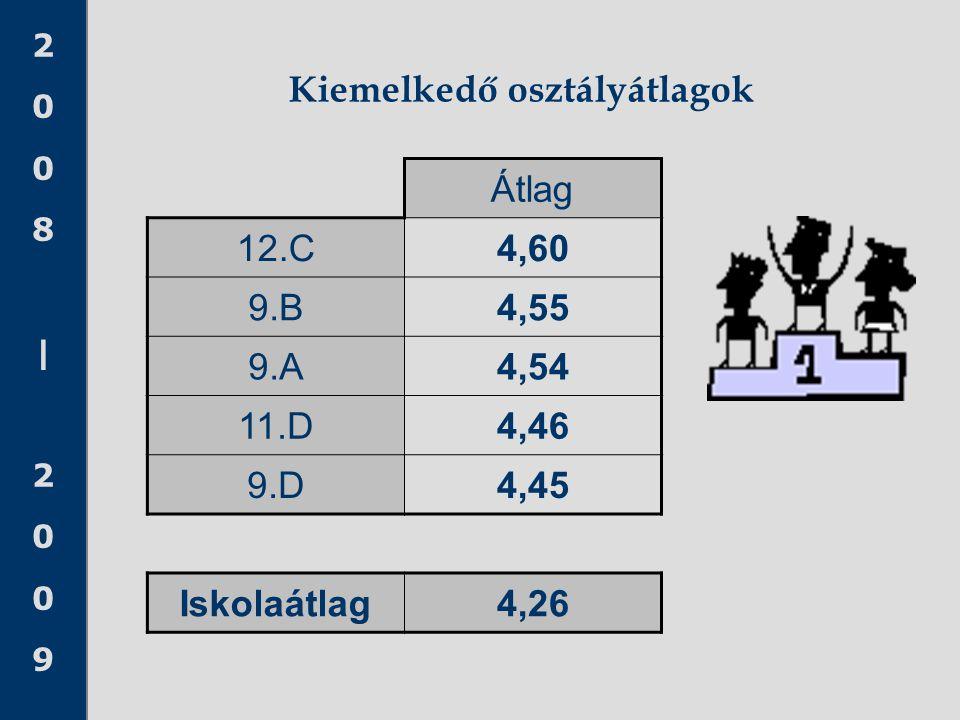 2008 20092008 2009 Kiemelkedő osztályátlagok Átlag 12.C4,60 9.B4,55 9.A4,54 11.D4,46 9.D4,45 Iskolaátlag4,26