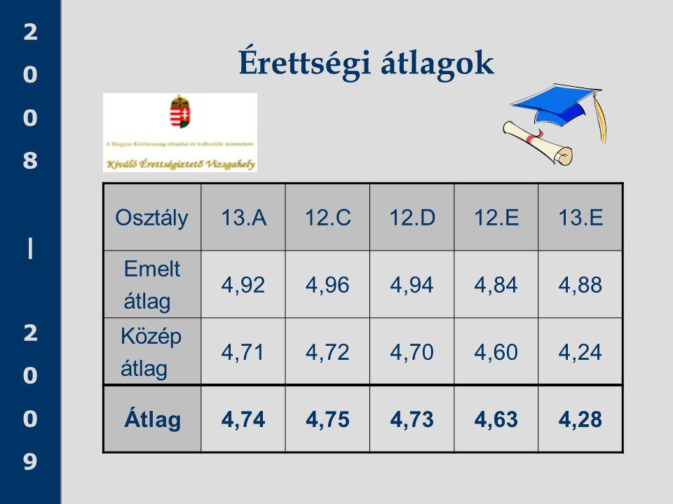 2008 20092008 2009 Érettségi átlagok Osztály13.A12.C12.D12.E13.E Emelt átlag 4,924,964,944,844,88 Közép átlag 4,714,724,704,604,24 Átlag4,744,754,734,