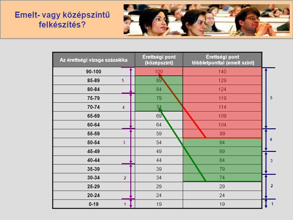 Emelt- vagy középszintű felkészítés? Az érettségi vizsga százaléka Érettségi pont (középszint) Érettségi pont többletponttal (emelt szint) 90-100100 1