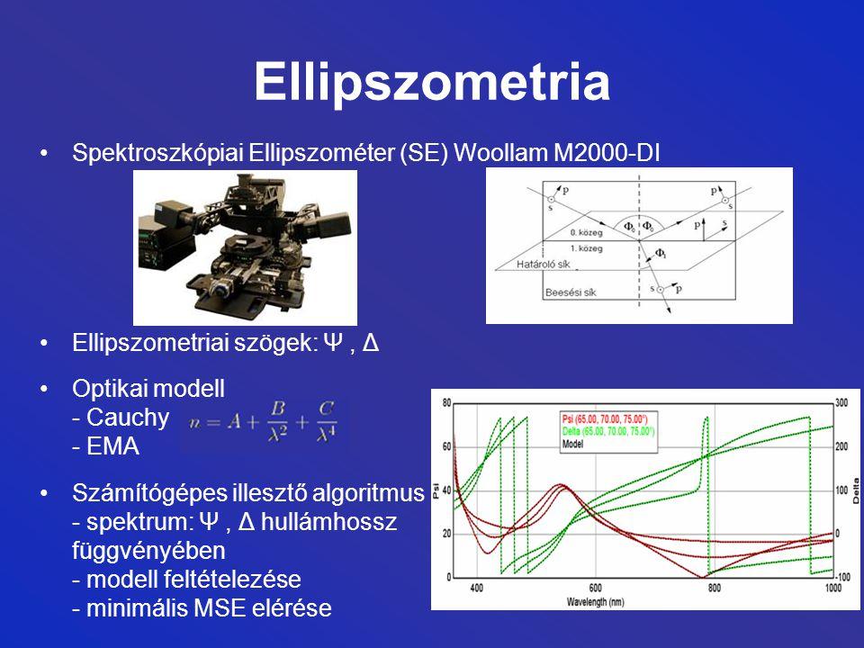 Ellipszometria Spektroszkópiai Ellipszométer (SE) Woollam M2000-DI Ellipszometriai szögek: Ψ, Δ Optikai modell - Cauchy - EMA Számítógépes illesztő algoritmus - spektrum: Ψ, Δ hullámhossz függvényében - modell feltételezése - minimális MSE elérése