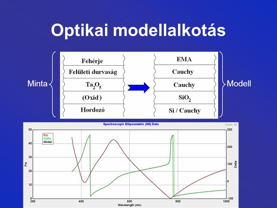 Optikai modellalkotás Minta Modell